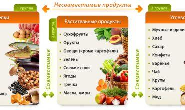 Совместимость продуктов питания