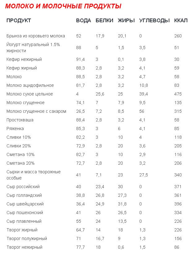 Таблица сжигаемых калорий секс
