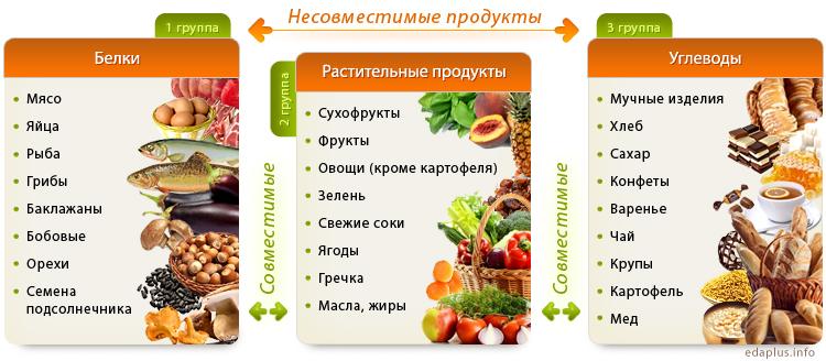Таблица совместимости продуктов при раздельном питании